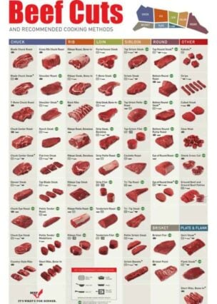 Beef cuts and recommended cooking methods Handy guide! Download full size and print from the website