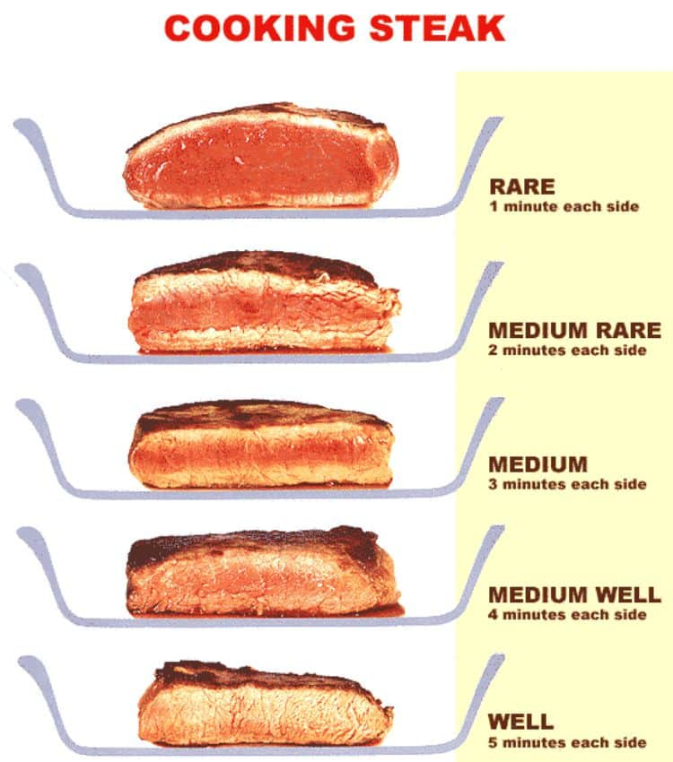 A great guide - cooking steak Download full size and print from the website