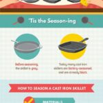 How to Care for your Cast Iron Skillets