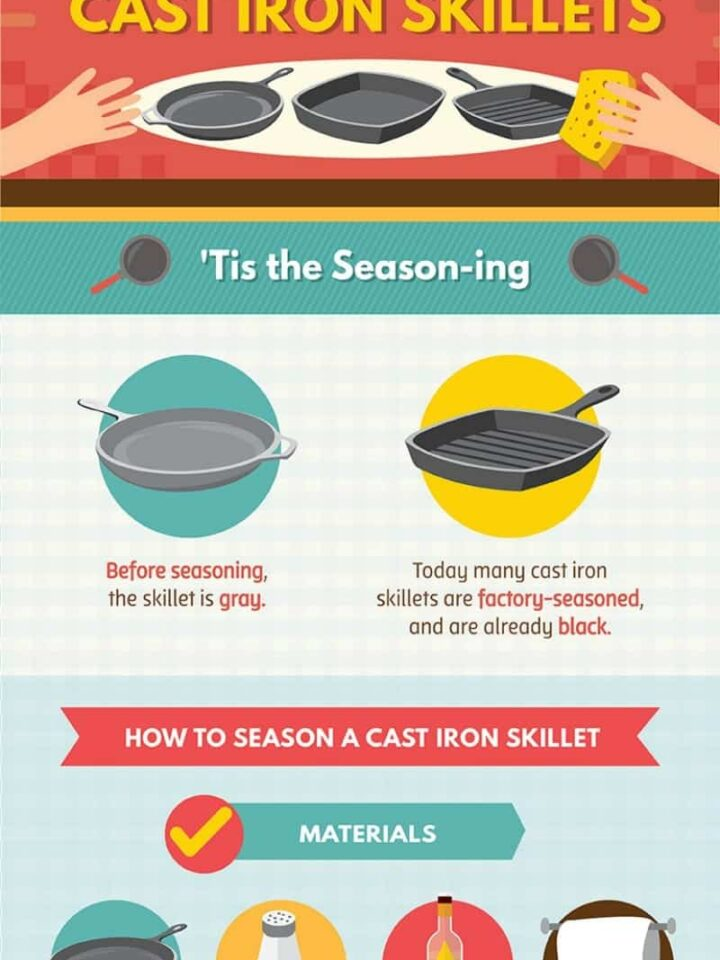 How to Care for your Cast Iron Skillets. A great guide which you can print off and keep or pop in with a pan when you give a skillet to a friend as a gift! Please go to website to print full image.